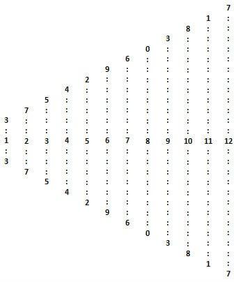 клиновидные таблицы